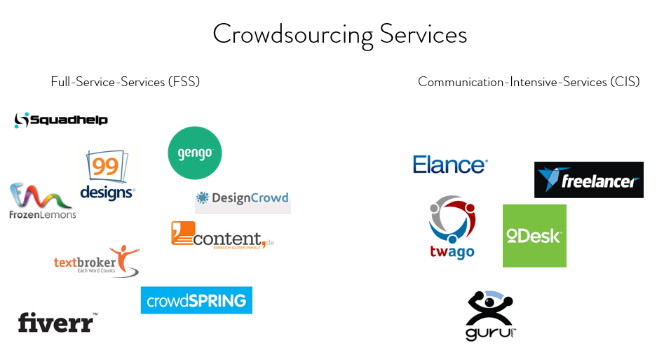 Crowdsourcing Services