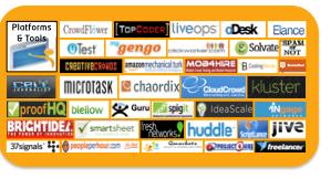 Crowdsourcing Plattformen Auswahl
